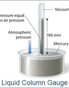 liquid column gauge or manometer sealed tube with mm of mercury held also vacuum unit conversion chart  new ism resource industrial rh industrialspec