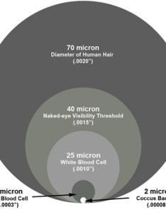 Micron chart showing the different measurements also mesh and sizes ism rh industrialspec