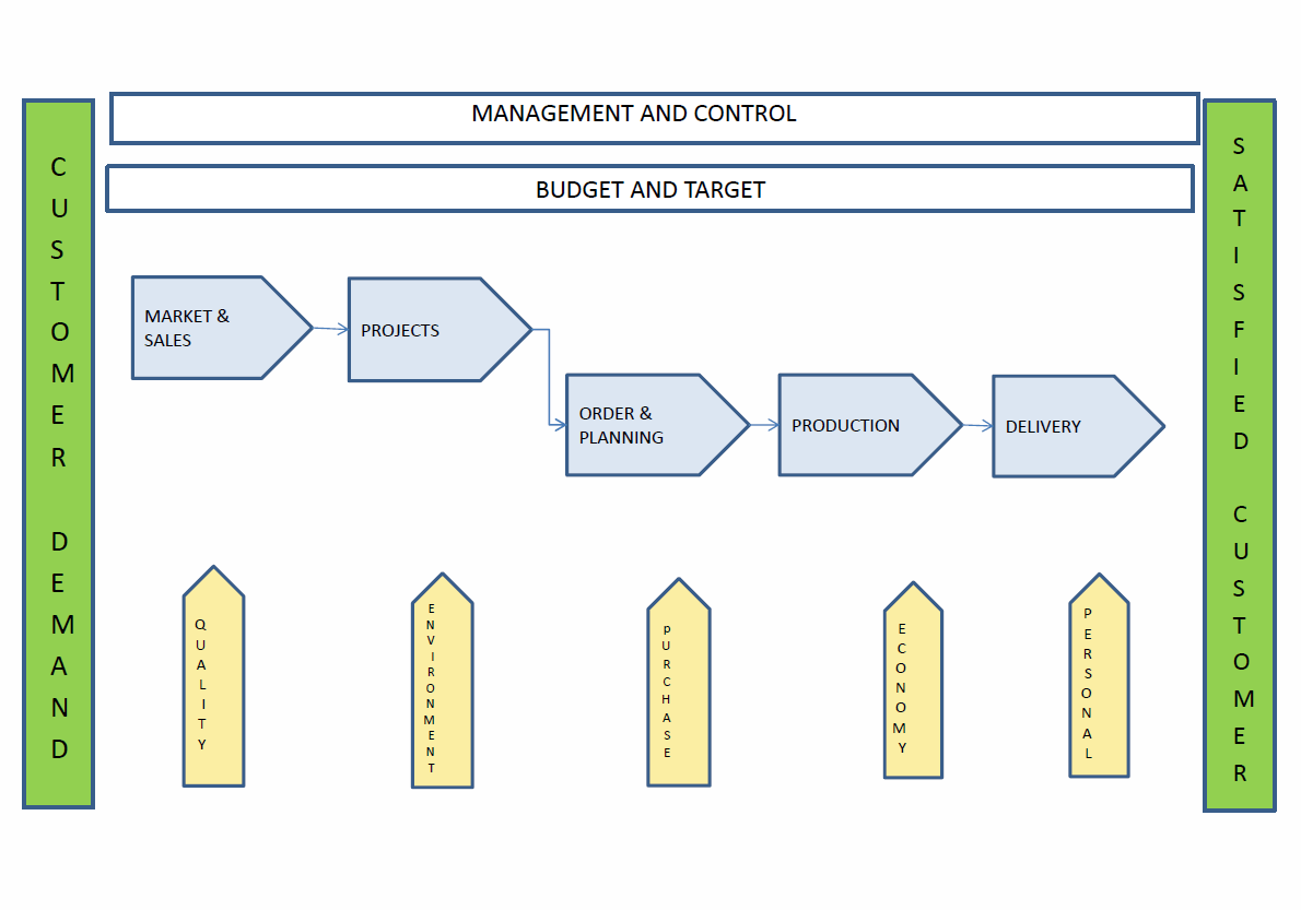 process flow diagram ts 16949 wiring diagrams lose Process Flow Shape process flow diagram ts 16949 manual e books ts 16949 espanol 2017 process flow diagram ts