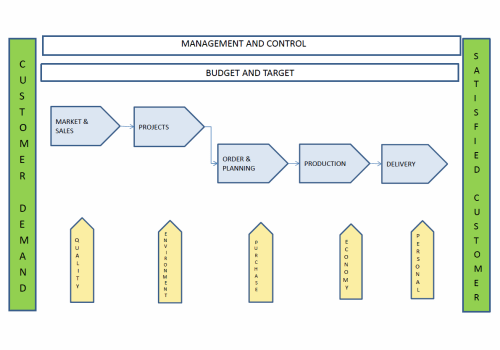 small resolution of project management in the development of new equipment and tools for new components and parts in accordance with our process flow that corresponds to iso ts