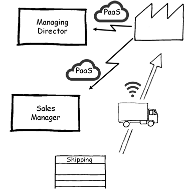 Is Value Stream Mapping relevant in our digital world?