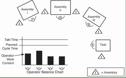 1×1 Production (Continuous Flow)