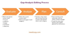 The gap-analysis editing process: A method for making sure an editor's work doesn't disappoint