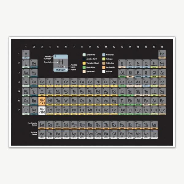 Chemistry Periodic Table Of Elements Educational Poster