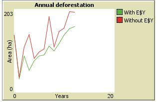 AnnualDeforestation