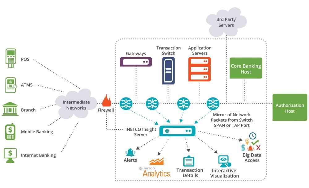 medium resolution of inetco insight deployment diagram