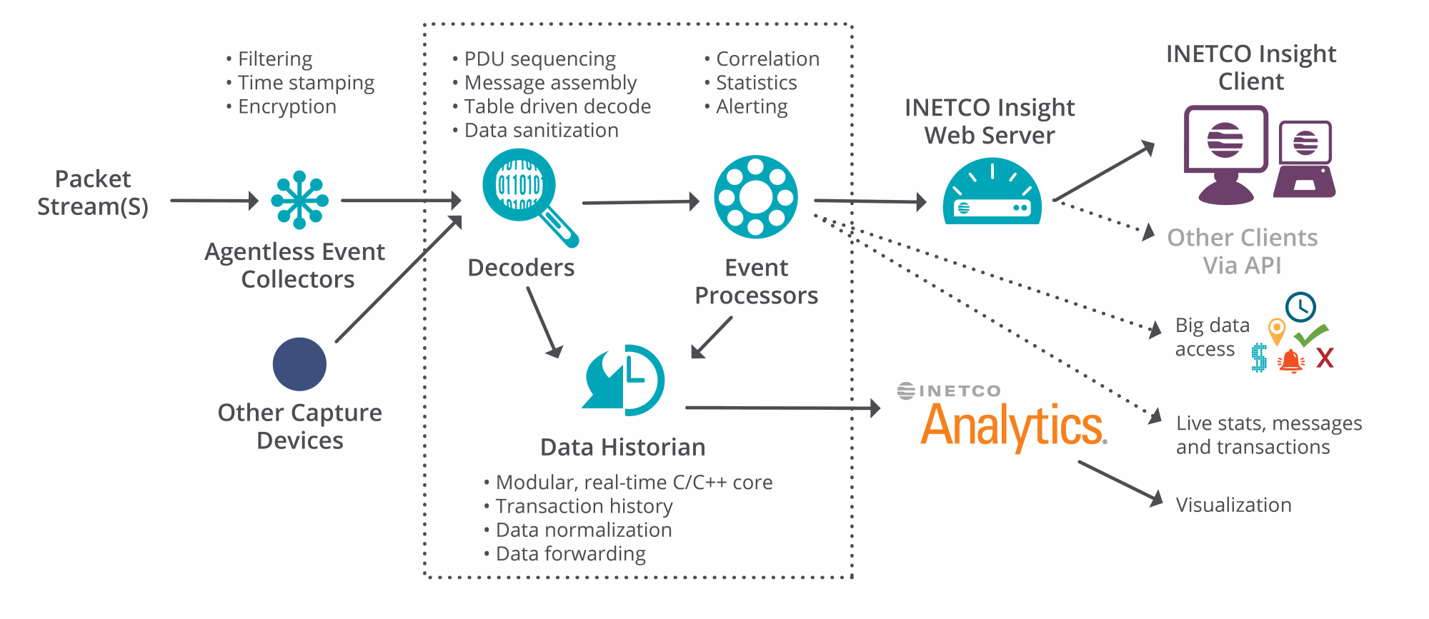 hight resolution of real time data streaming and forwarding capabilities