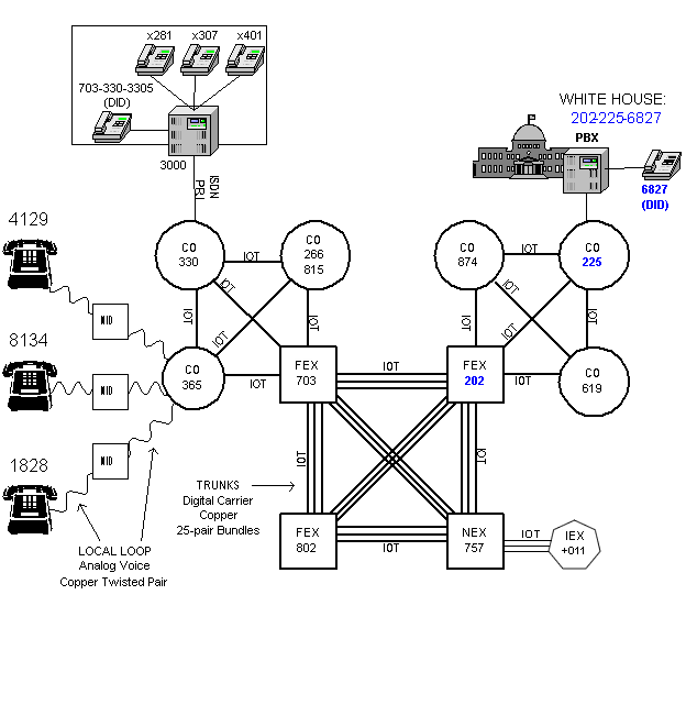 A Visual Guide to the Public Switched Telephone Network