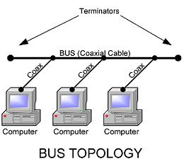 Network Topologies InetDaemon Com