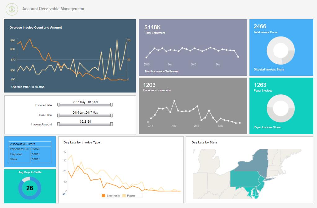 Data Dashboard Design BI Dashboard Examples