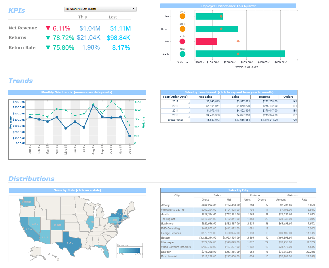 hight resolution of kpi dashboard
