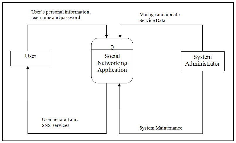 data flow diagram and context led trailer lights wiring australia dfd for social networking application of