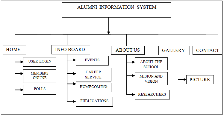 data flow diagram for event management system pioneer eeq mosfet 50wx4 wiring and decomposition chart of alumni information