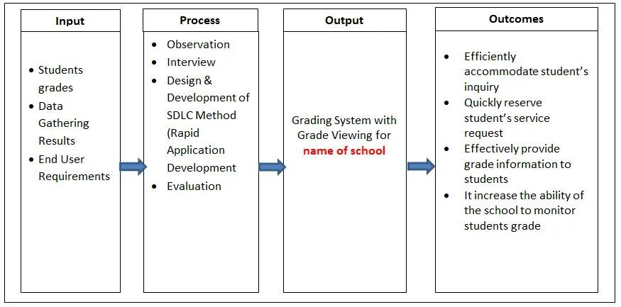 Conceptual Framework Example Thesis Pdf | Webframes.org