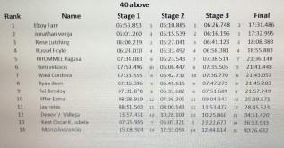 enduro 3rd leg result3