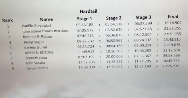 enduro 3rd leg result7