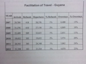 This diagram indicates the number of persons travelling from Guyana to Barbados between 2008 - 2012.
