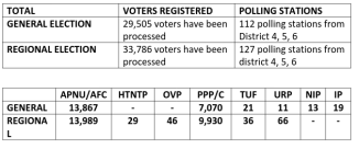The results thus far as released by the Guyana Elections Commission