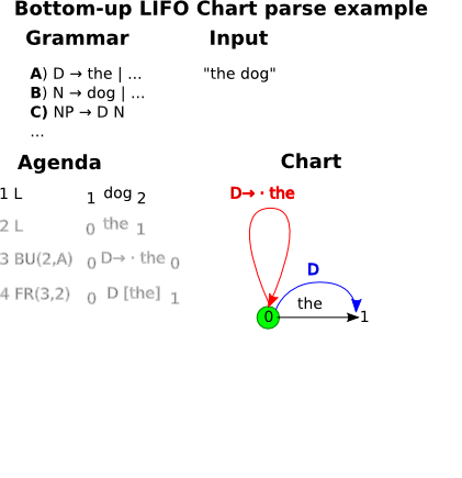 FNLP 2014: Lecture 12: Chart Parsing, Features and unification