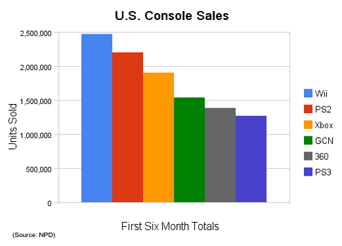 us_console_sales_infendobar.jpg