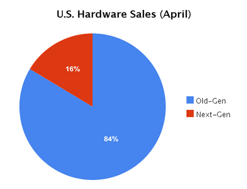 US Hardware Sales