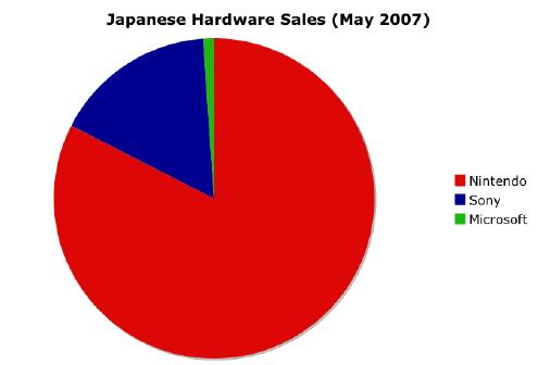 Japanese Hardware Sales May 2007
