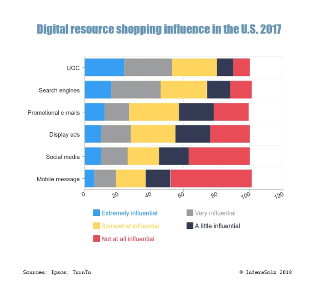 Digital resource shopping influence