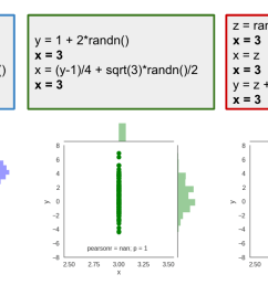of course we see that the value of x is no longer random it s deterministically set to 3 this results in all samples lining up along the x 3 vertical  [ 1372 x 654 Pixel ]