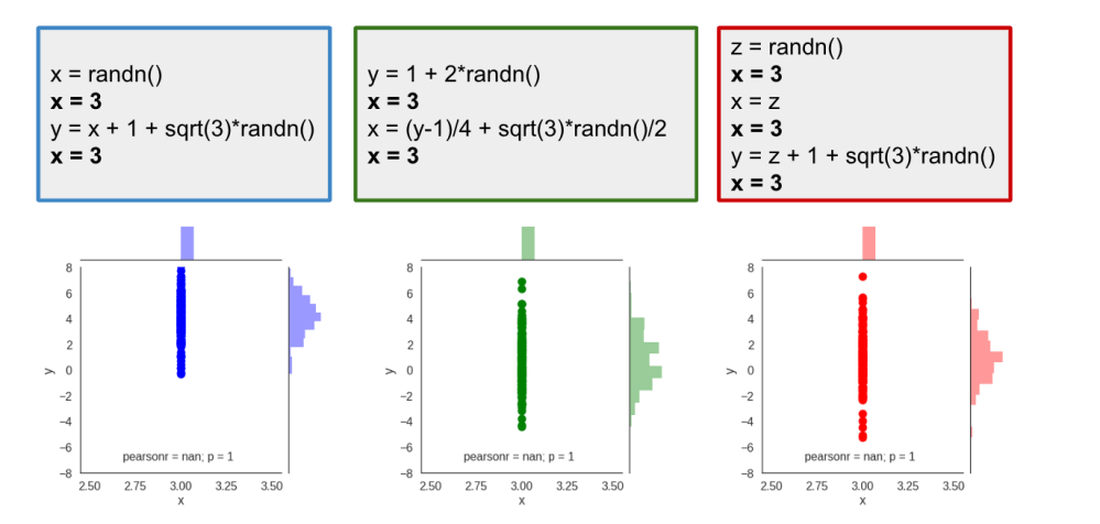 medium resolution of of course we see that the value of x is no longer random it s deterministically set to 3 this results in all samples lining up along the x 3 vertical