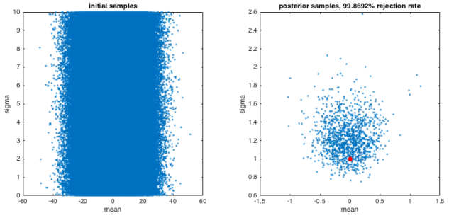 rejection sampling param estimation