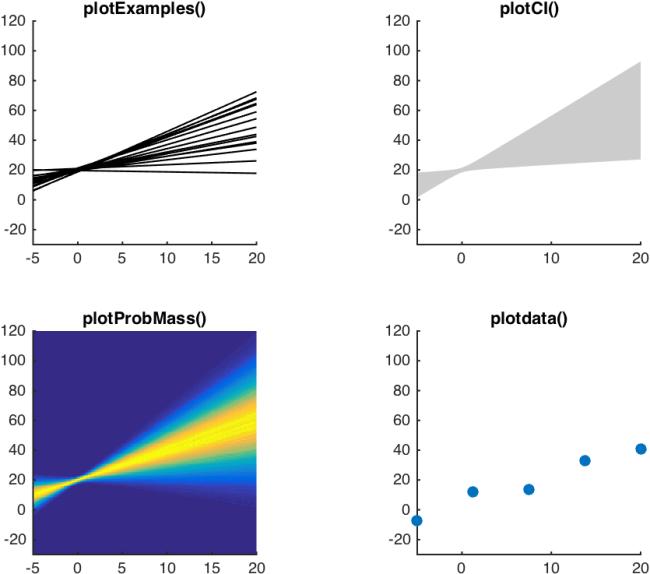Plotting posterior predictive distributions – inference Lab