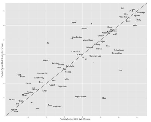 rankings-redmonk-february