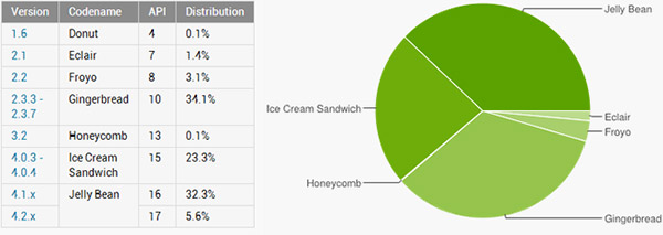 android jelly bean tops fragmentation
