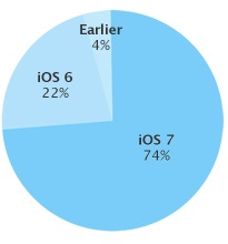 iOS 7 adoption rate Dec 2013