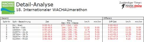 Ergebnis2015 Wachau