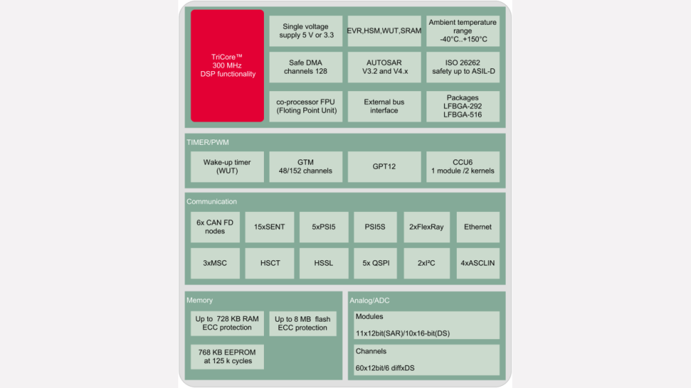 medium resolution of block diagram aurix family tc29xtx
