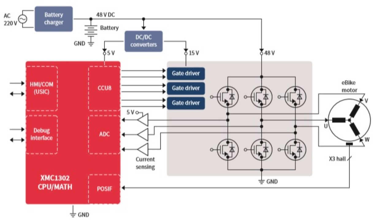 hight resolution of block diagram of an ebike controlled by the xmc1302 mcu