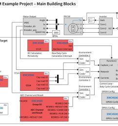 32 bit xmc4000 industrial microcontroller arm cortex m4 infineon technologies [ 1216 x 769 Pixel ]
