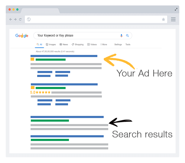 Google Ads Placement