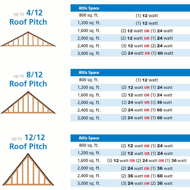 ceiling fan winding calculation pdf