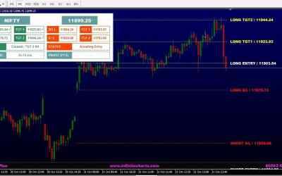 Profit Plus – Nifty & Bank Nifty