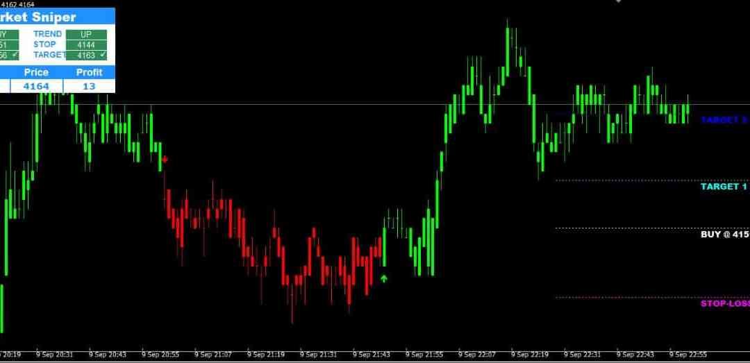 Market Sniper – Crude