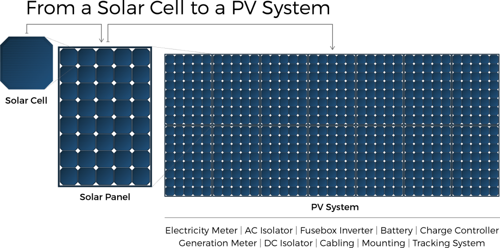 medium resolution of solar cell to panel diagram