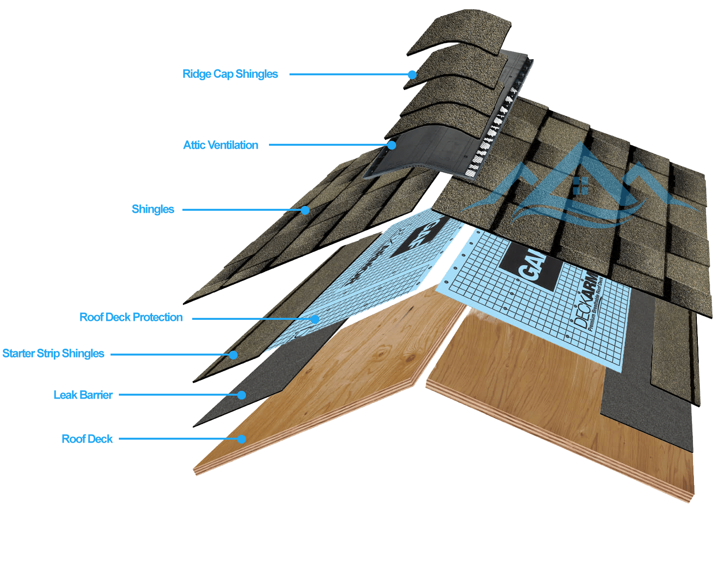 Roof Shingling step-by-step diagram
