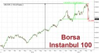 Turkish Stocks Collapse Most In 10 Years, BIST