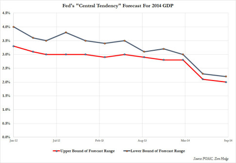 The Fed's Laughable GDP 'Forecast' Just Got Even Funnier