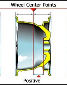 Wheel offset image also  guide to specifications sizing tire and rim fitment rh infinitig