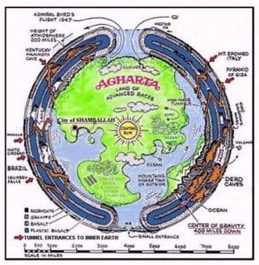 hollow Earth theory.