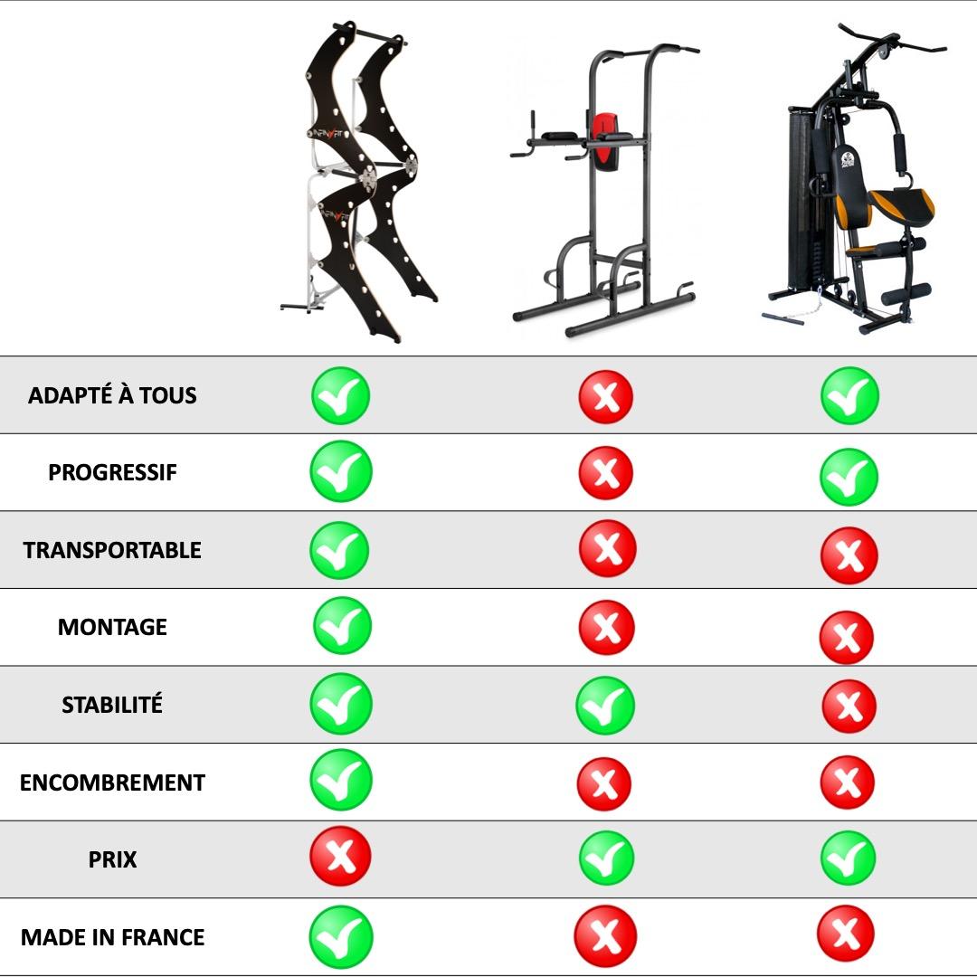Comparatif infinyfit chaise romaine et appareil musculation