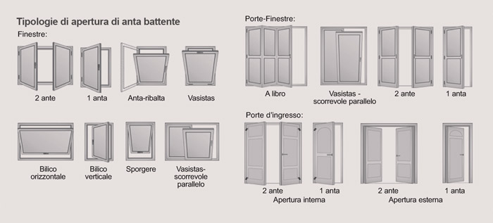 tipologie apertura finestre